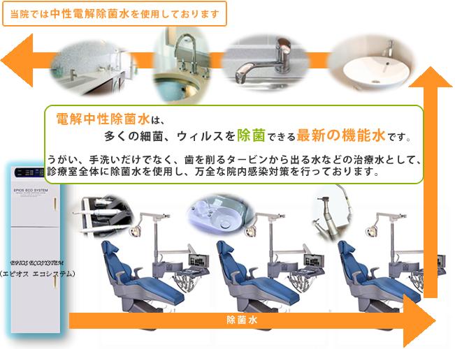 当院では治療に関わるすべての水に、中性電解除菌水を使用しております